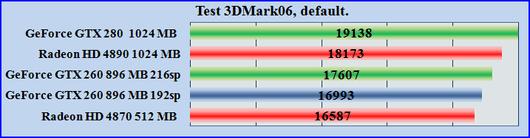 Test GeForce GTX 260
