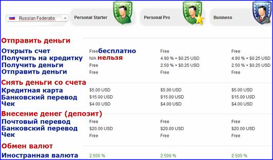 4. Регистрация в AlertPay. Transactions AlertPay