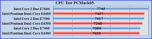 Купить Pentium Dual-Core E6300 E6500 E6600