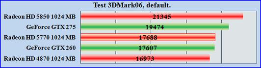 Test ATI Radeon HD 5770, производительность Radeon HD 5770