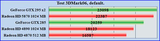 Test ATI Radeon HD 5870 купить