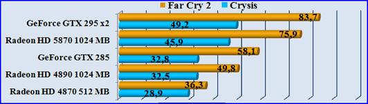 Тест видеокарты Radeon HD 5870 игрой