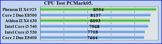 CPU Test PCMark05. Тест процессора на общую производительность.