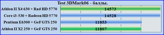 Test 3DMark06 PC. Тест общей производительности системы.