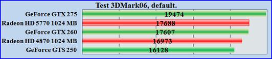 Test 3DMark06 video Тест видеокарт Radeon HD 4870, Radeon HD 5770, GeForce GTX 260, GeForce   GTX 275, GeForce GTS 250