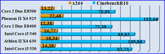 Test CinebenchR10-Test x264. Тест процессора на многопоточность.