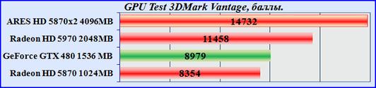 Test новейшей видеокарты Asus Ares Radeon HD 5870x2
