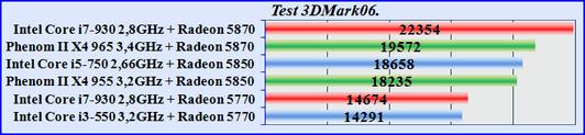 Test_3DMark06 processor video card. Правильно купить видеокарту.