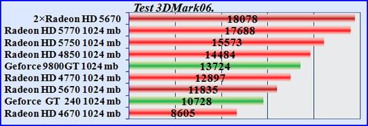 Тесты видеокарт сравнение. Test 3DMark06 Radeon 5670