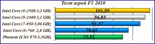 Core i5-2400 и Core i5-2500 тест процессоров игрой F1 2010