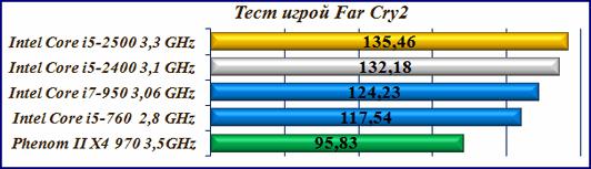 Far Cry2 игровой тест процессоров Core i5-2400 и Core i5-2500