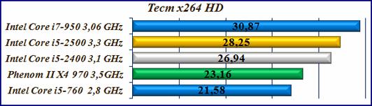 Тест x264 HD Core i5-2400