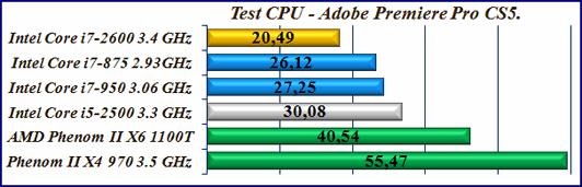 Тест процессора программа Adobe Premiere Pro CS5. Test CPU.