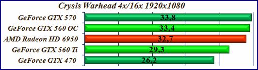 Test videocard Crysis Warhead