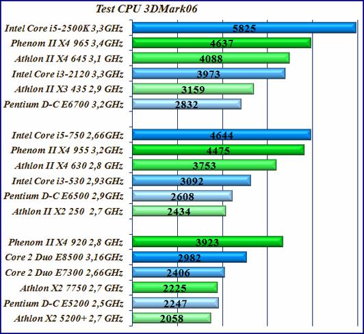 Тест производительности процессоров 3DMark06