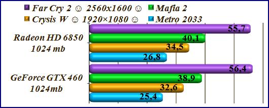 Мощный домашний компьютер - Gaming test 460 - 6850.
