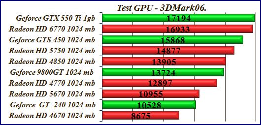 Video card test Radeon – Geforce PC 500$.