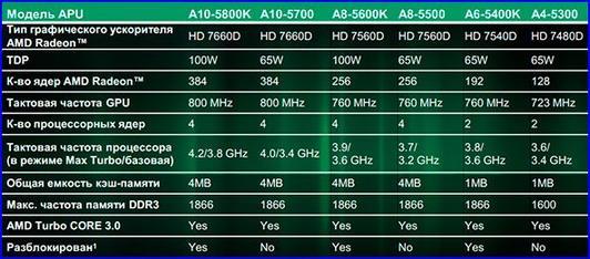 Дешевые компьютеры с процессором a series