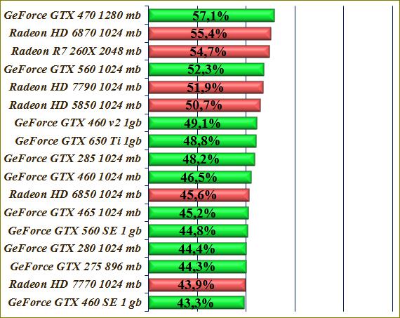 индекс производительности видеокарт