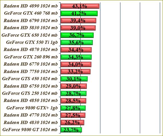 график производительности видеокарт Nvidia - фото 8