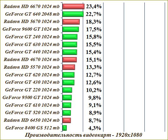 график производительности видеокарт Nvidia - фото 9