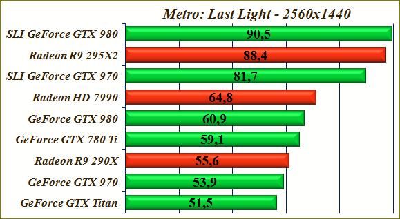 Тест видеокарты GeForce GTX 980 SLI - производительность GeForce GTX 970.
