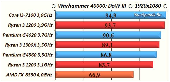 Сборка ПК 500$ AMD Ryzen 3.