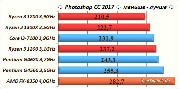 Выбор процессора AMD Ryzen 3.