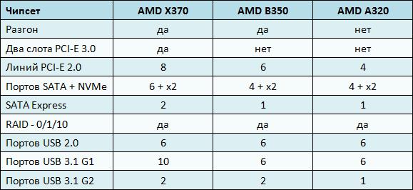 Чипсеты AMD x370, b350, a320.