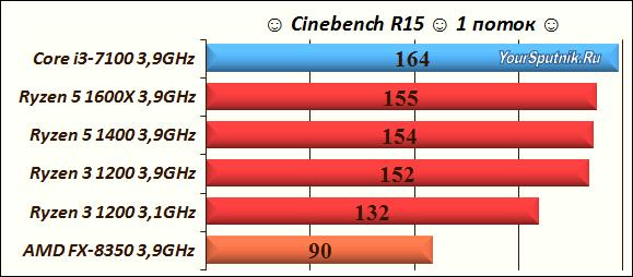 Cinebench R15 1 поток.