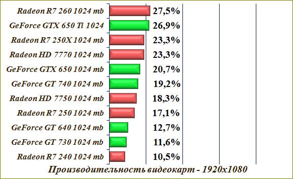 Сравнение видеокарт radeon - nvidia geforce.