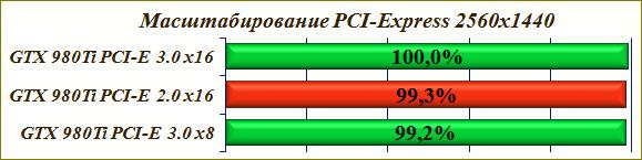 Масштабирование линий PCI-Express 3.0.