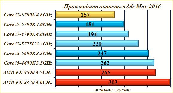 Обзор, тесты Core i7-6700K в 3ds Max.