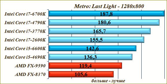Игровые тесты процессора Intel Core i7-6700K.