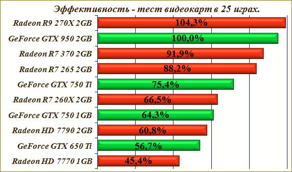 Выбор видеокарты - сборка компьютера 2016.