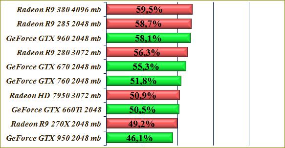 Сравнение графических ускорителей GeForce - Radeon.
