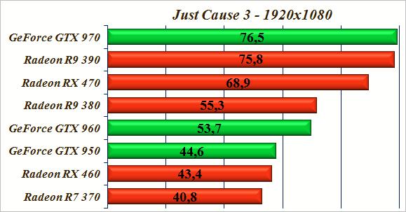 тесты видеокарт в играх - Just Cause 3.
