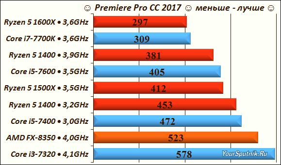 Тест процессоров AMD Ryzen 5 в Premiere Pro CC 2017.