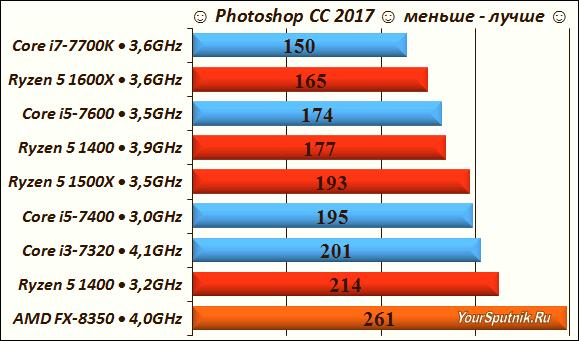 Тестируем AMD Ryzen 5 в Photoshop CC 2017.