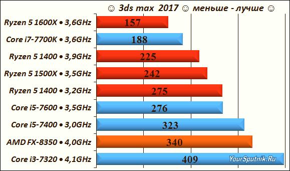 Тест Core i5 и Ryzen 5 в 3ds max 2017.