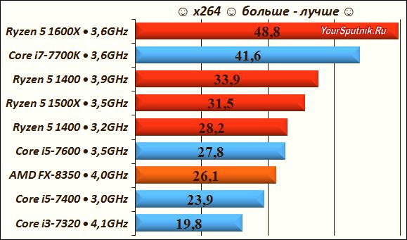 Тест процессоров x264.
