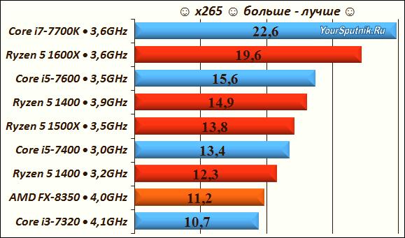 Тест процессоров Ryzen - x265.