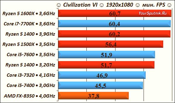 Civilization 6 тест Ryzen 5.