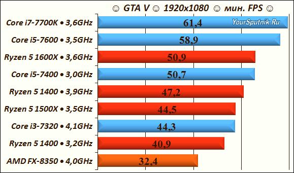 Игровой тест CPU GTA V.
