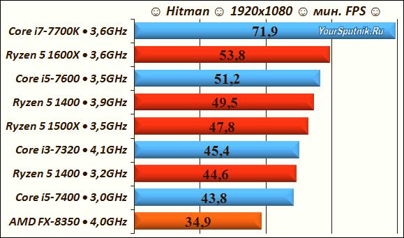 Hitman выбираем процессор для игр.
