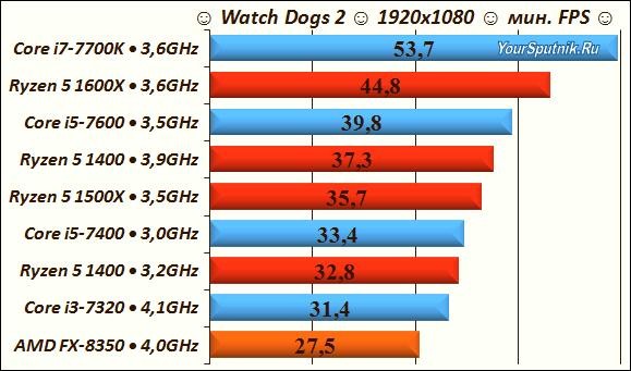 Тесты AMD Ryzen в играх - Watch Dogs 2.
