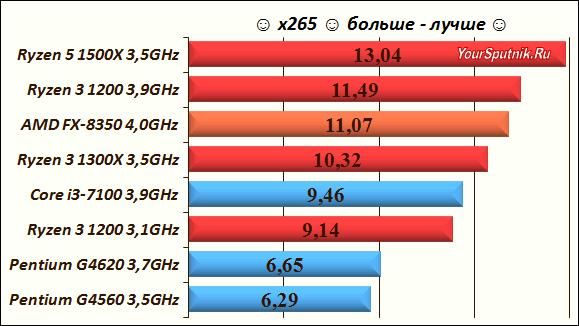Выбираем процессор тест x265.
