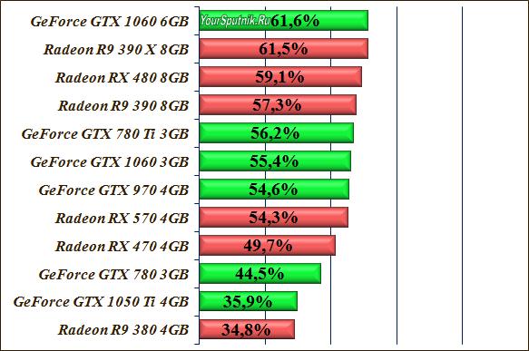 Рейтинг производительности видеокарт 2017-2018.