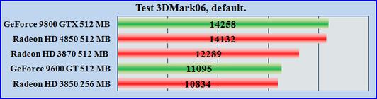 Test ATI Radeon HD 4850