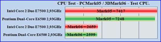 Pentium Dual-Core E6500 - Core 2 Duo E7500